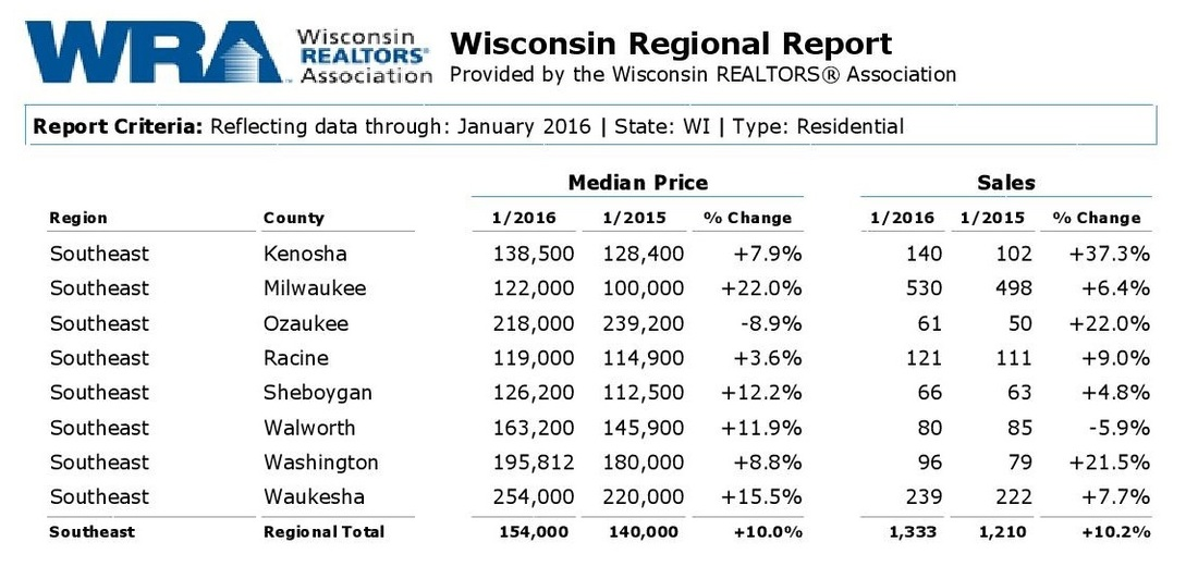 Wisconsin real estate statistics january 2016